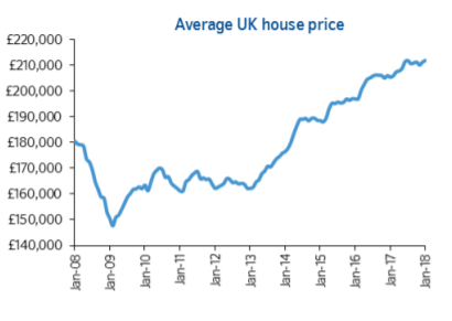 House price growth accelerates in January